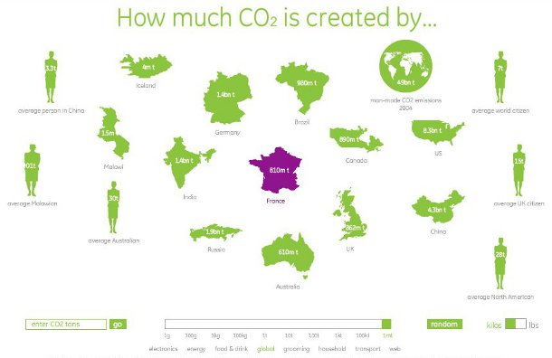 Consommation CO2 France