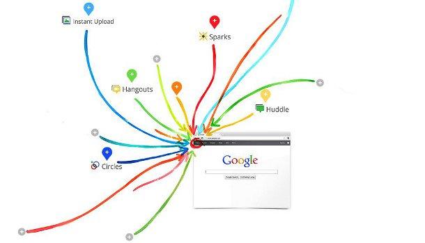 Google+ fonctionnalités