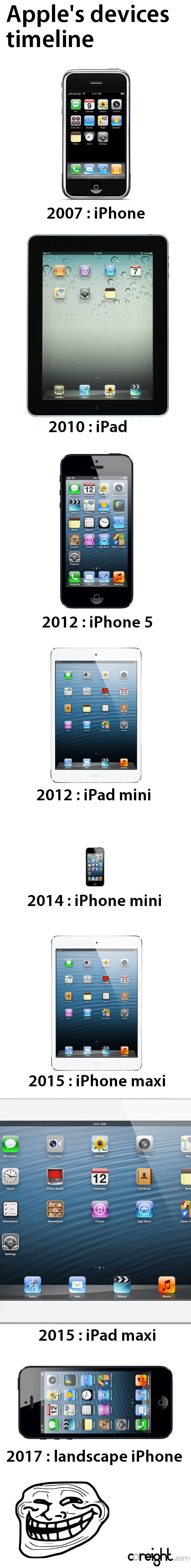 Timeline produits Apple