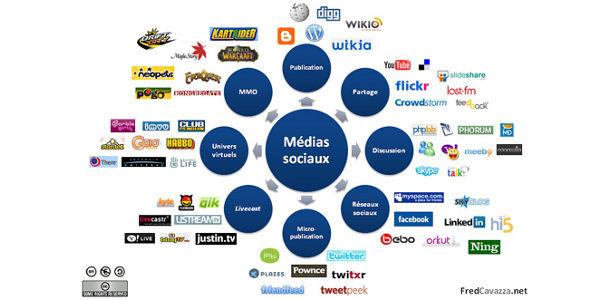 Présence sur les médias sociaux