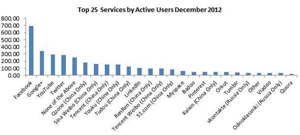 Chiffres utilisateurs actifs réseaux sociaux 2012