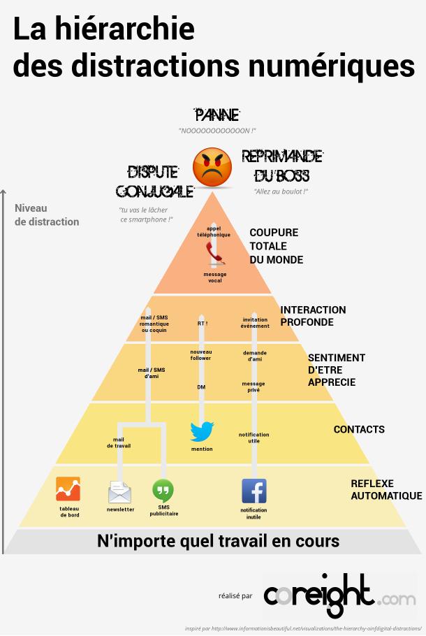 La hiérarchie des distractions numériques
