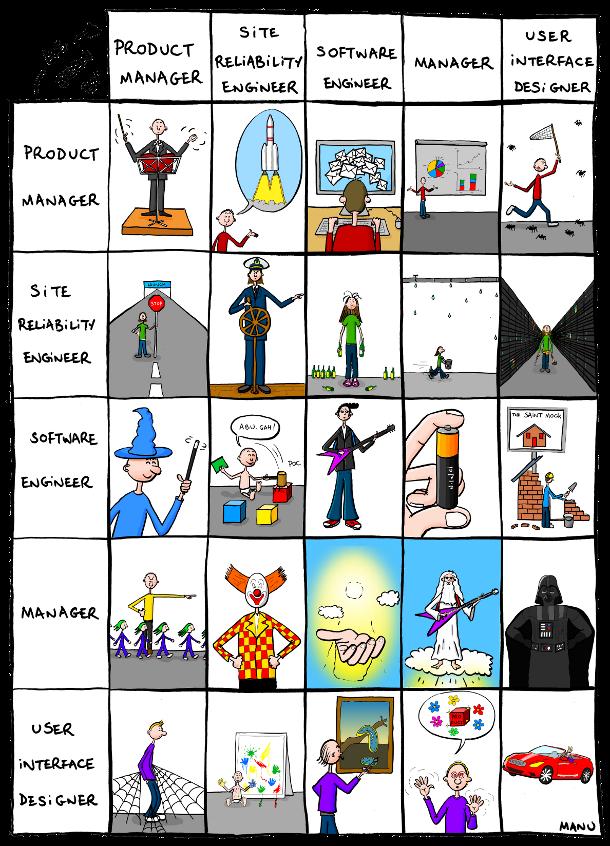 Fun : Différentes visions des métiers du web