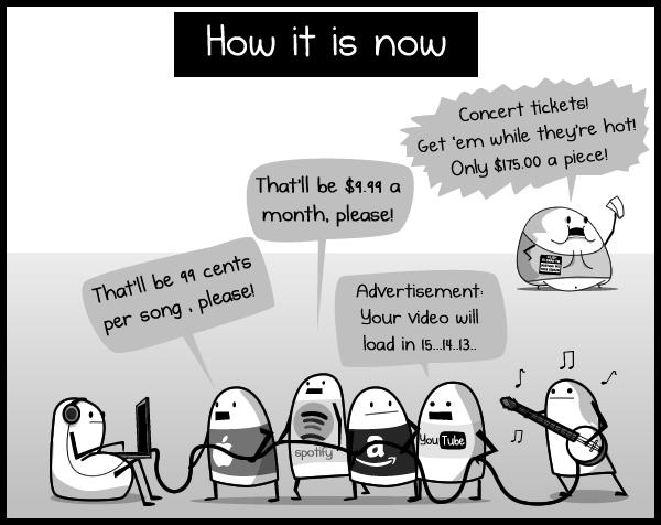 Quel avenir pour l'industrie musicale ? Aujourd'hui
