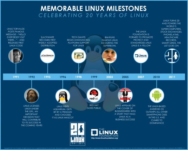Historique Linux