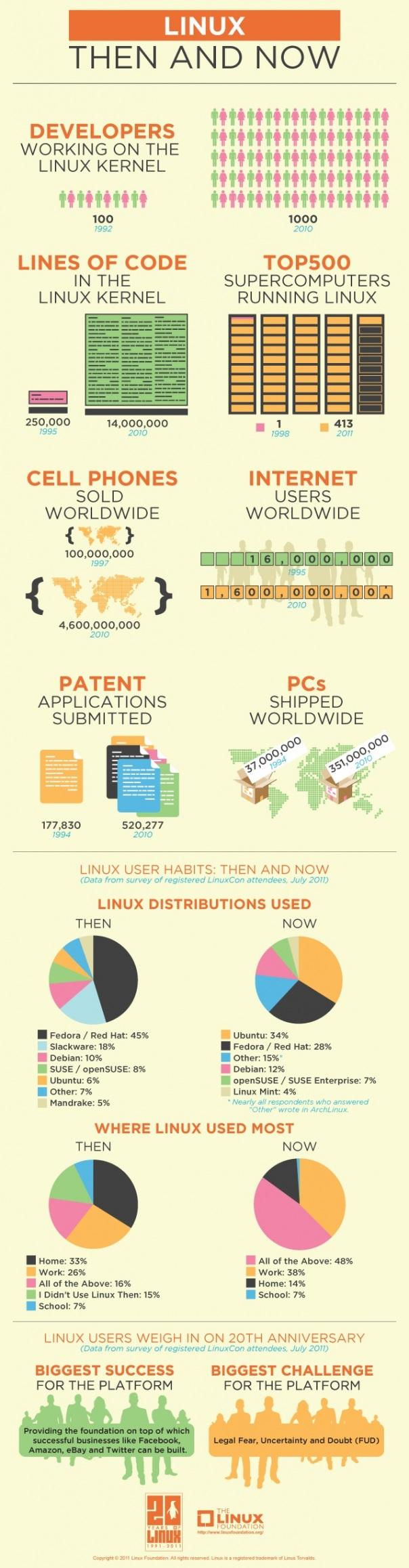 Linux hier et aujourd'hui