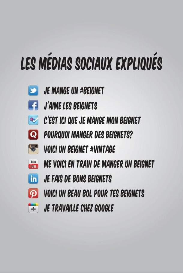 Les médias sociaux expliqués