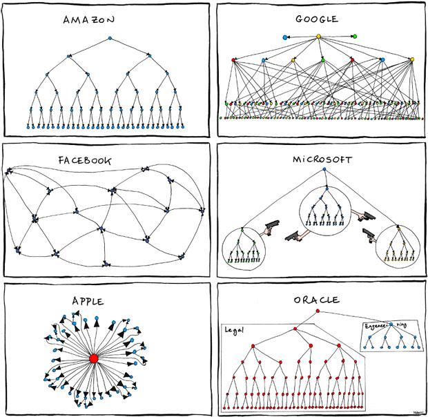 L'organisation des grandes entreprises high-tech