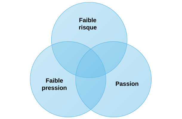 Side project : faible pression, faible risque, passion