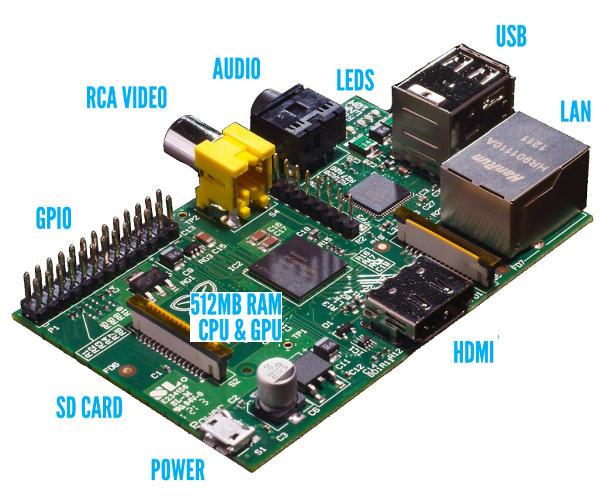 Raspberry Pi matériel
