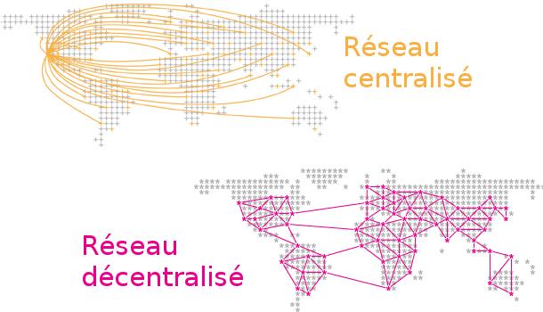 Réseau centralisé / décentralisé