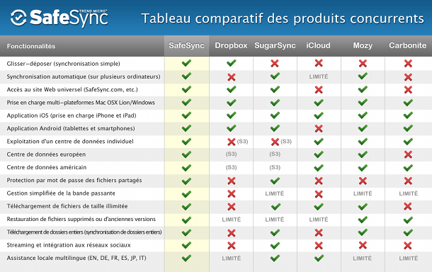 Tableau comparatif Safesync