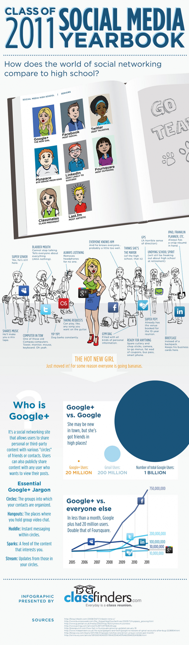 Social Media Yearbook 2011