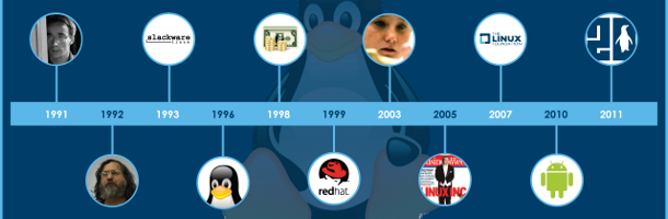 20 ans de Linux
