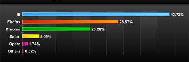 Les navigateurs internet les plus utilisés - Juin 2011
