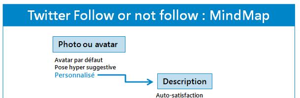 Comment décider qui suivre sur Twitter ?