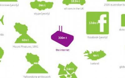 Combien de CO2 est créé par...