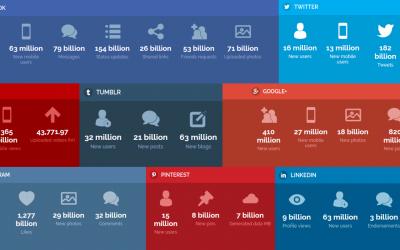 Les chiffres vertigineux des réseaux sociaux en temps réel
