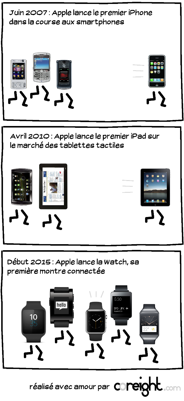 Technotroll #6 Apple lance la Watch