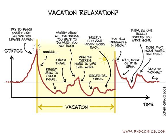 Cycle de stress du geek en vacances